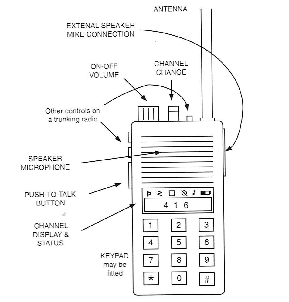 Radio Diagram on radio software, radio icon, radio infographic, radio graphic, radio cartoon, radio light, radio sign, radio symbol, radio advertising, radio cassette player, radio schematic,